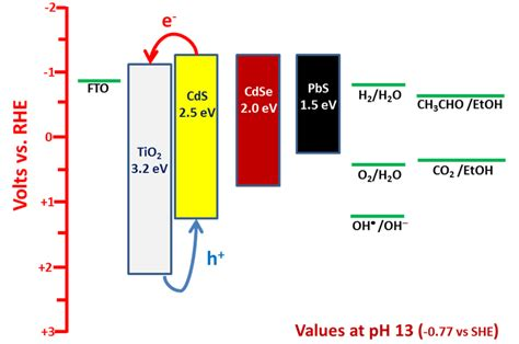 The fermi level is the surface of fermi sea at absolute zero where no electrons will have enough energy to rise above the surface. Approximate energy levels of a few semiconductors together with some... | Download Scientific ...