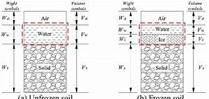 Phase Diagram Of Frozen And Unfrozen Soil 2 1 Targeted