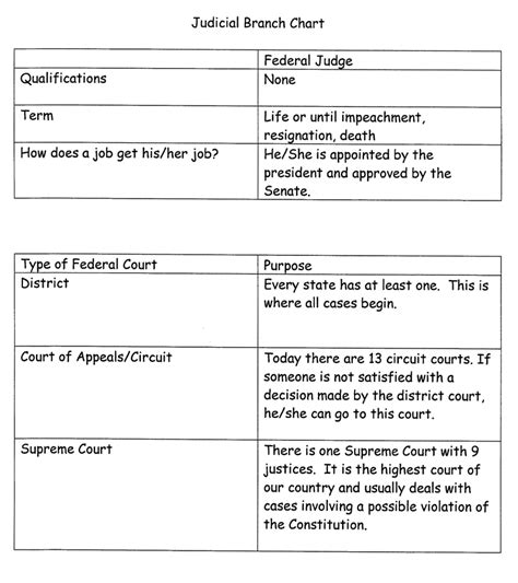judicial branch chart   qualifications    part