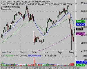 Ideas For Reading Stock Charts Simple Stock Trading