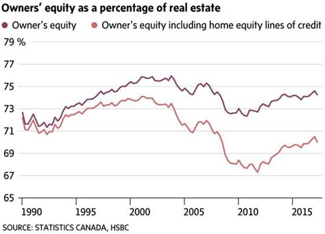 Counting on fatter home equity to fund your retirement