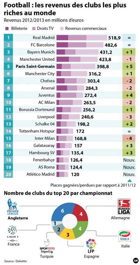 football le psg  club le  riche au monde le point