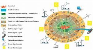 Carbon Footprint Berechnen : urbane metabolismen aus der sicht von csr experten ~ Themetempest.com Abrechnung