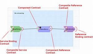 Switchyard Development Guide Red Hat Jboss Fuse 6 3