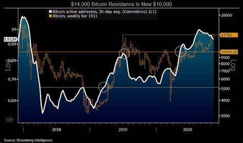 Bitcoin price beyond 2021 as trading matures, technical factors will eventually take a backseat in determining bitcoin price. Bitcoin in 2021 is set to convert $14,000 resistance to support | Bloomberg Professional Services