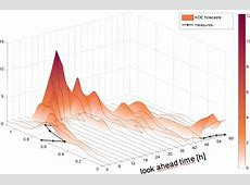 How to plot a set of densities in 3D using R? Stack Overflow