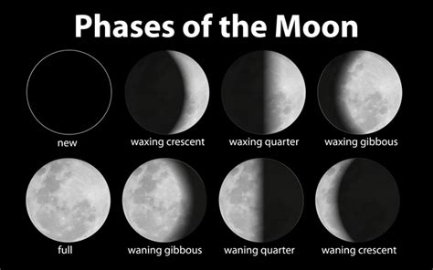 question of the day why does the moon change its shape