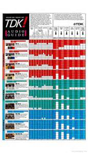 Tdk Audio Video Tape Guide Product Brochure