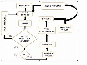 Final Year Project 2   Vacuum Cleaner Robot  Flow Chart