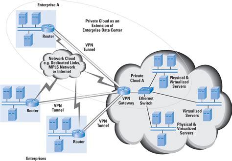 Cloud Computing - A Primer - The Internet Protocol Journal ...