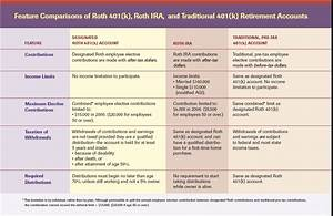 What Is A 401 K Traditional Vs Roth Rules Of Each