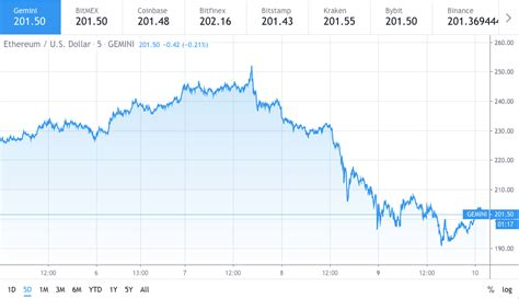 Ethereum price follows BTC to shred 19 percent value ...