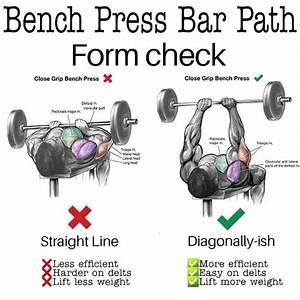 How To Do The Narrow-grip Bench Press