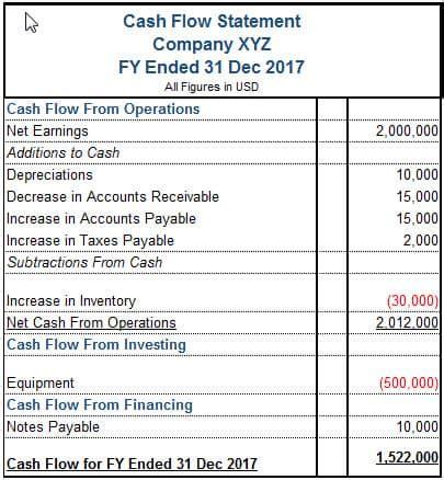 importance  cash flow