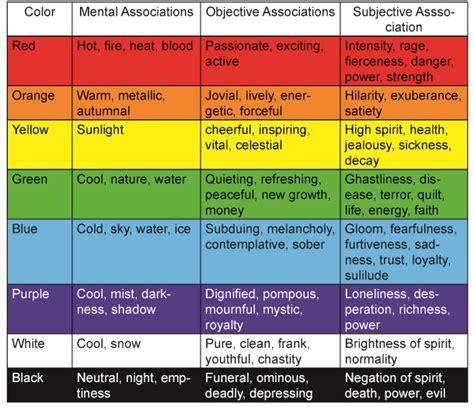paint color feelings chart color feelings home design