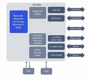 Qcc3020 Wireless Audio Soc