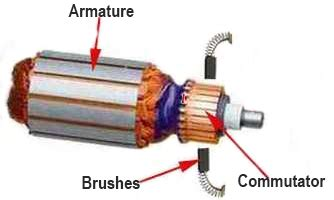 Brushed Ac Motor by Brushless Ac Motor Vs Brushed Motion Technology