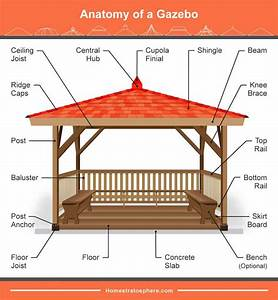 37 Parts Of A Gazebo  Illustrated Diagram