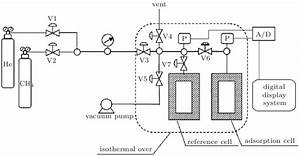 Schematic Arrangement Of The Experimental Setup  V  Needle