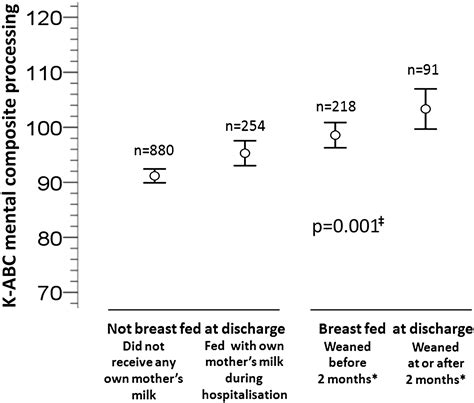 The Apparent Breastfeeding Paradox In Very Preterm Infants