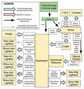How To Create A User Experience Flow Chart  Ux Flow Chart