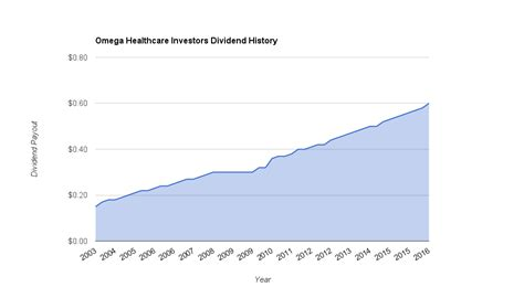 Dividend Growth Investing At Work