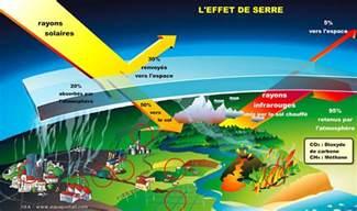 Le A Gaz Definition by Gaz 224 Effet De Serre D 233 Finition C Est Quoi Cons 233 Quences