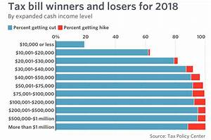 Most Americans Will be Getting a Tax Cut and Larger Take ...