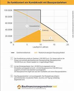 Wie Funktioniert Bausparen : kombikredite bei bauspardarlehen risikobehaftet ~ Lizthompson.info Haus und Dekorationen
