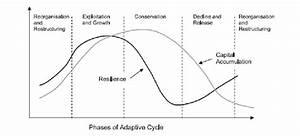 1  The Phases Of The Adaptive Cycle In An Economic System