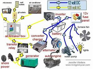 Technorv Blog  How Does The Rv Electrical System Work