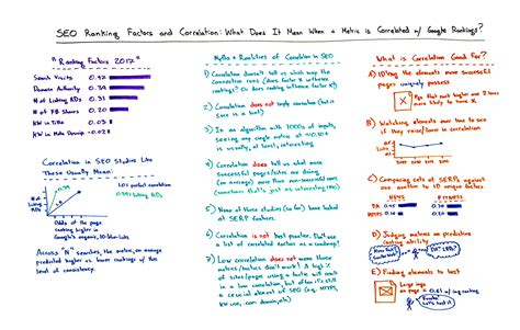 What Is Seo Ranking by Seo Ranking Factors Correlation What Does It When
