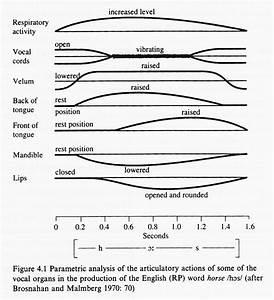 From Parametric To Segmental Accounts Of Speech