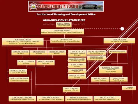 institutional planning  development office
