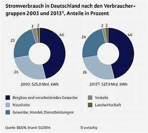 Stromverbrauch 3 Personen Berechnen : stromverbrauch im haushalt richtwerte daten fakten ~ Themetempest.com Abrechnung