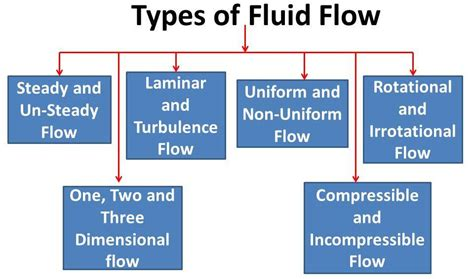 Laminar And Turbulence Flow