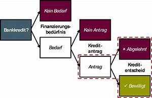 Beste Bank Für Kredit : neuer online kredit f r kmu bei der credit suisse ~ Jslefanu.com Haus und Dekorationen
