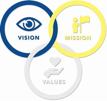 Vision Mission Values Core Vission Education
