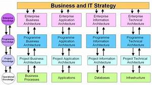 Enterprise Architecture Relation With Business And It