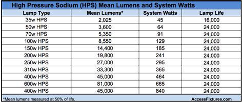 How To Select Led Equivalent Wall Packs To Replace Hps