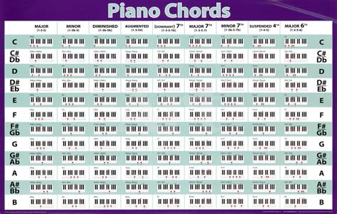 piano chord list  search engine  searchcom