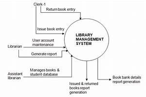 How To Do A Data Flow Diagram For A Library Management System