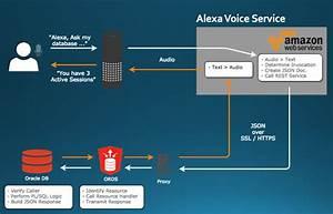 Block Diagram Web Service