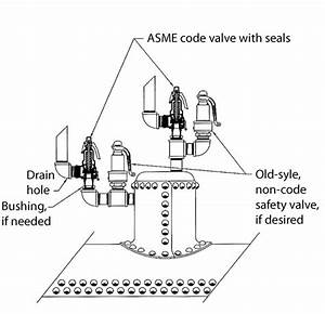 The Steam Engine Safety Valve  New Valves Require Knowledge Of Old Boilers