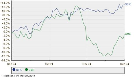 sei investments larger  sp  component gamestop