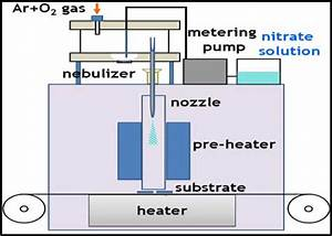 Schematic Diagram Of Spray Pyrolysis System Using