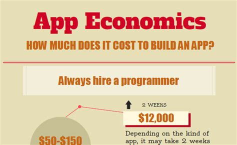 how much does it cost to build a garage infographic how much does it cost to make an app