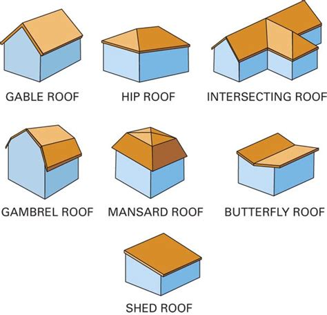types of roofing types of metal roofs different types of roofing systems