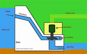 Hydro Power Plant   Working And Diagram   U2013 Mechxplain
