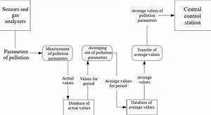 Data Flow Diagram For Pcs Business Processes